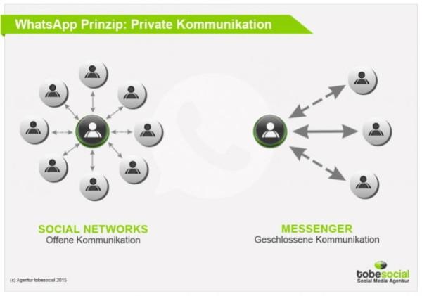 WhatsApp Marketing für Unternehmen in Deutschland: Umstrittene Rechtslage, hwww.tobesocial.de