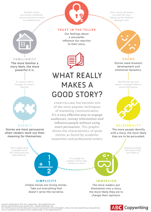 Quelle: What really makes a great story? by Tom Albrighton, http://www.abccopywriting.com/