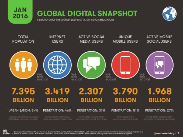 Eine Grafik zeigt wie die Internetnutzung prozentual weltweit verteilt ist