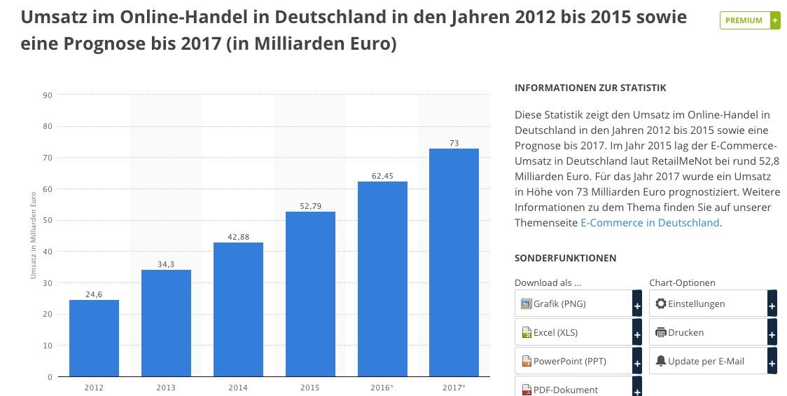 Balkendiagram blau steigende Einnahmen im Onlinehandel deutschlandweit