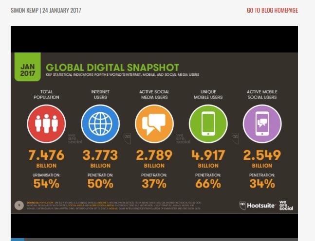 grafik weltweite nutzung smartphone von we are social