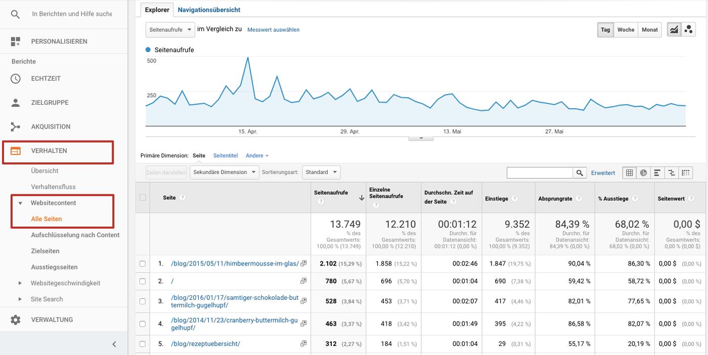 Auszug aus der Anzeige von Google Analytics zu alten Beiträgen